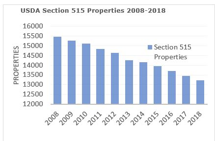 sect-515-properties