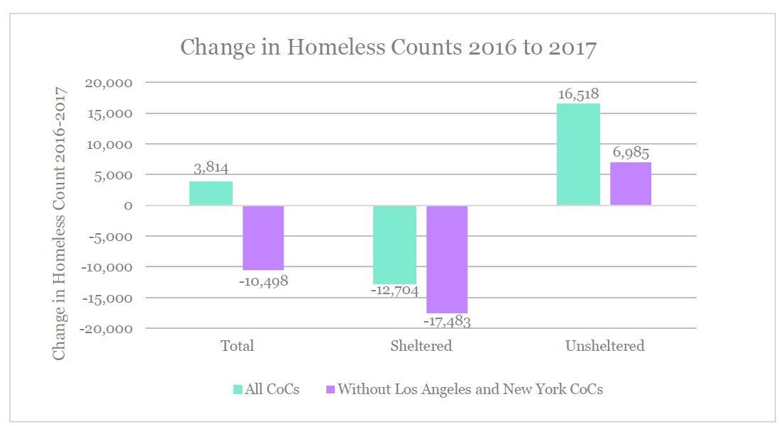 rrn-homelessness-2017-chart