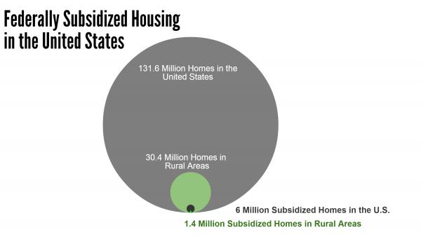 Federally Subsidized Housing Units Bubble