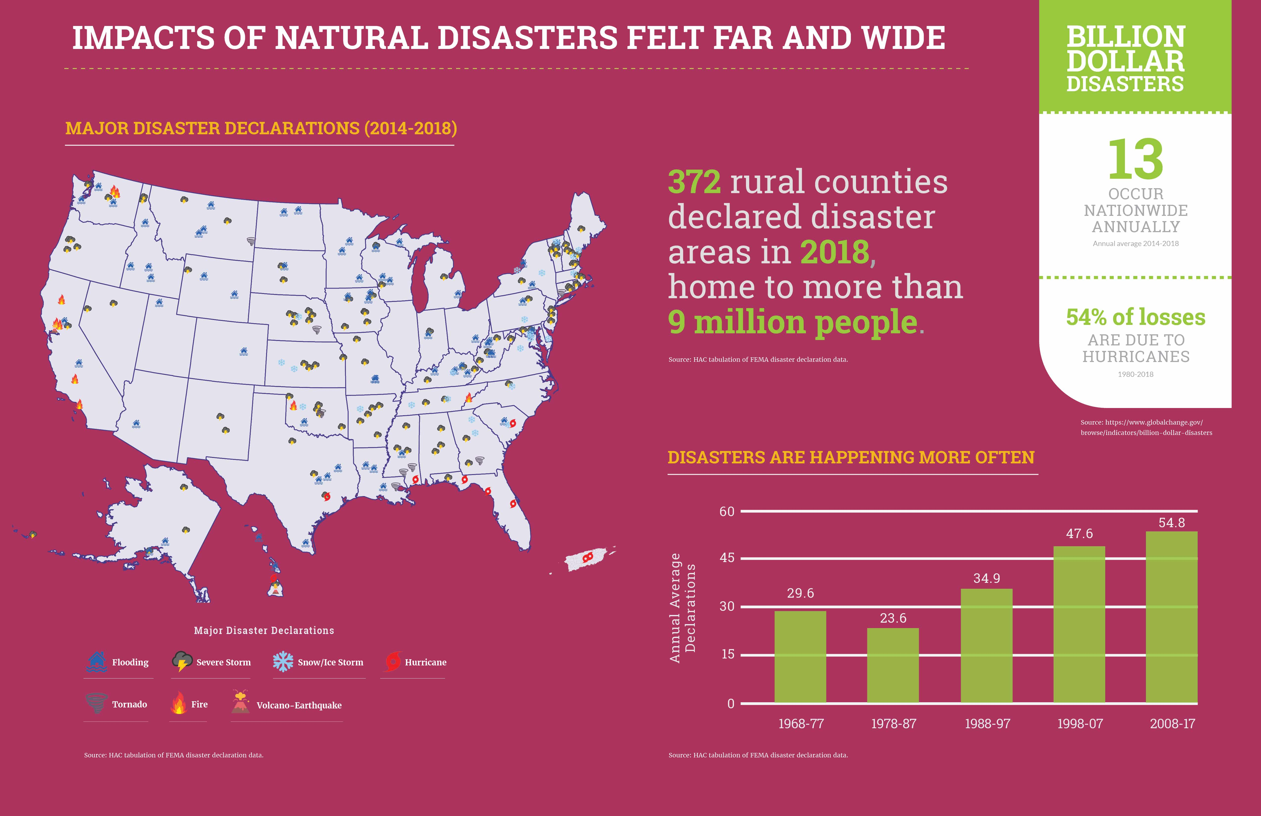 Impacts of Disaster Felt Far and Wide