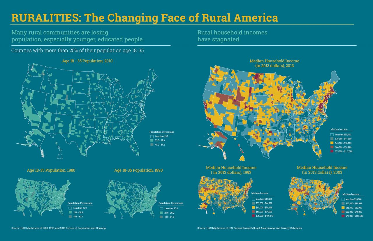 Ruralities: The Changing Face of Rural America