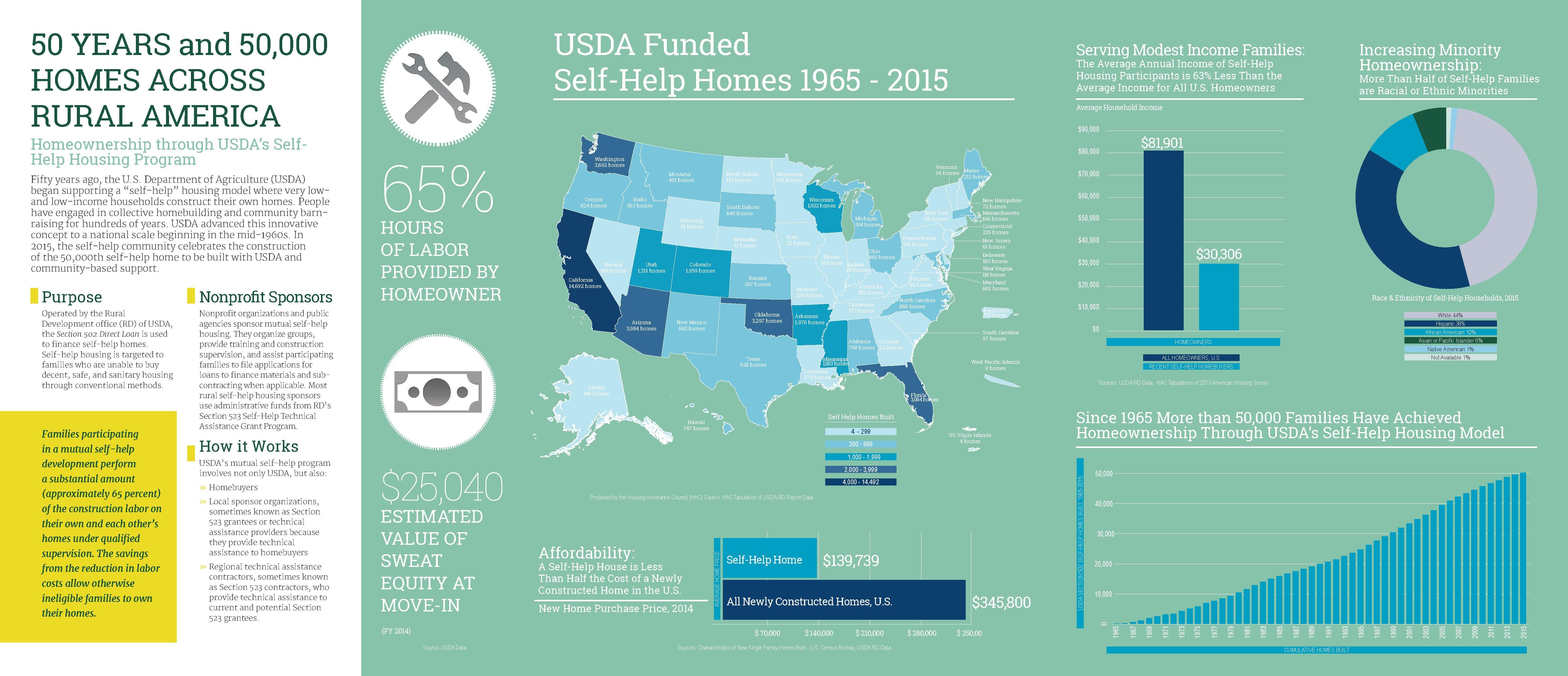 rvsummer2015-infographic Page 2