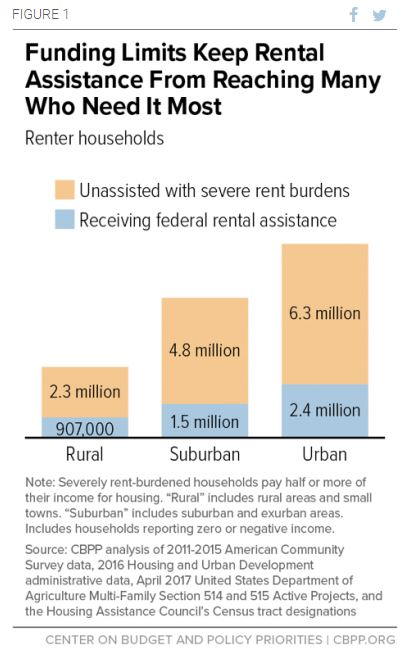 Funding Limits Keep Rental Assistance from Many Who Need it Most