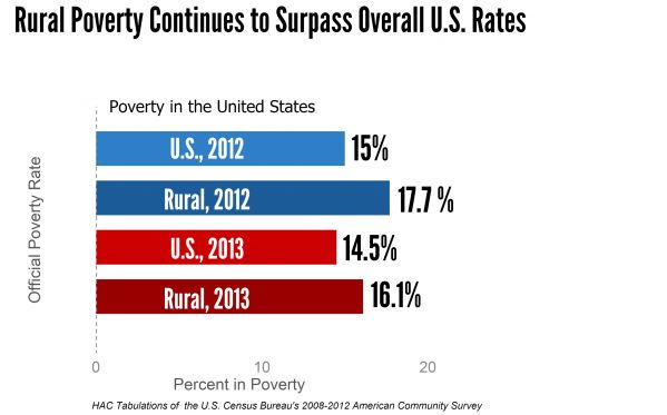 Rural Poverty Continues to Surpass Overall US Rates