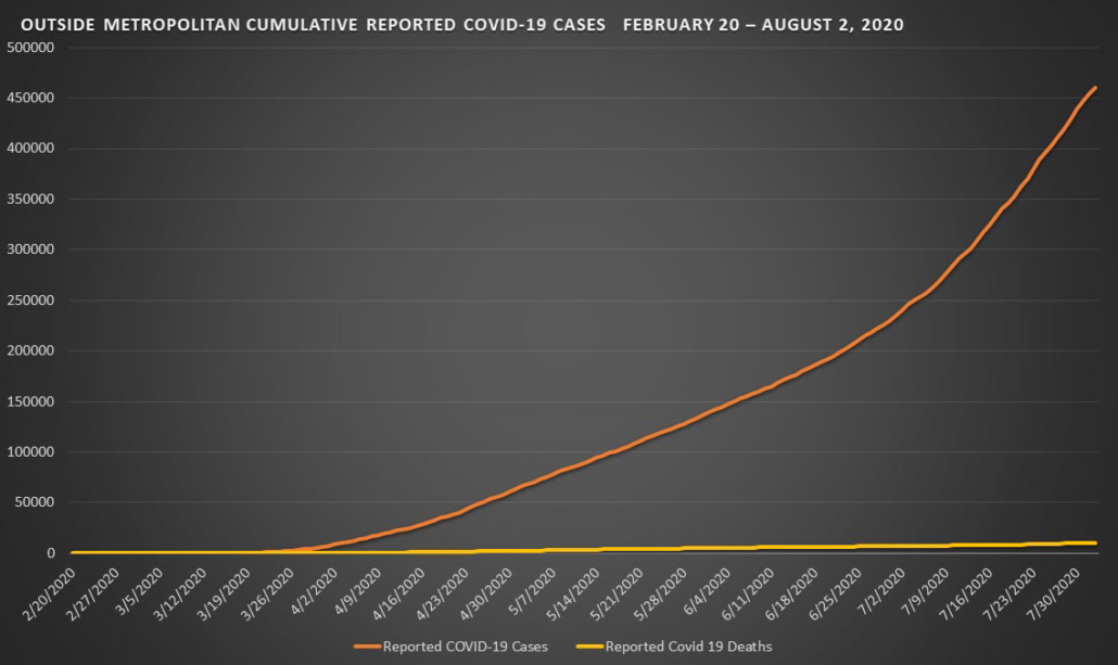 Outside Metropolitan Cumulative Covid-19 Cases - August 2, 2020