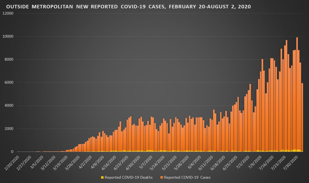 Covid-10 New Reported Cases - August 2, 2020