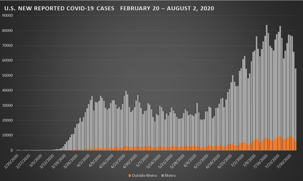 Covid-19 New Reported Cases - August 2, 2020