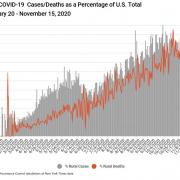 COVID 19 rural percentage rate - nov 15, 2020