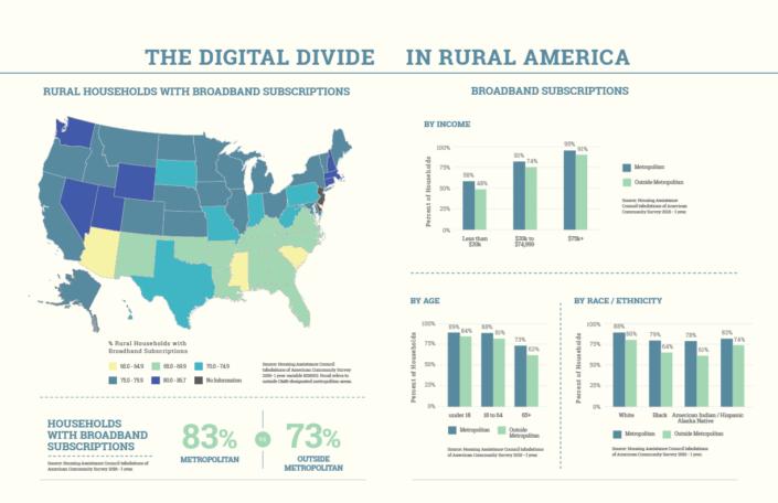 The Digital Divide in Rural America
