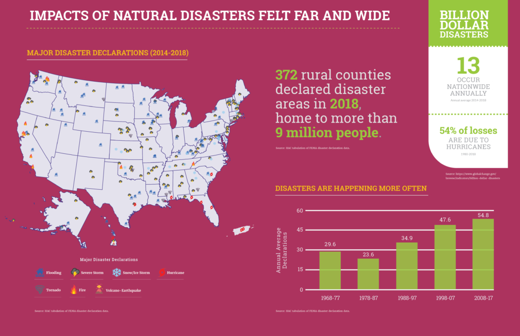 Impacts of Natural Disasters are Felt Far and Wide