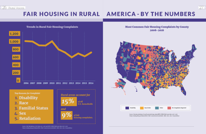 Fair Housing in Rural America - By The Numbers