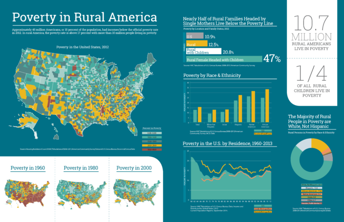 Poverty in Rural America