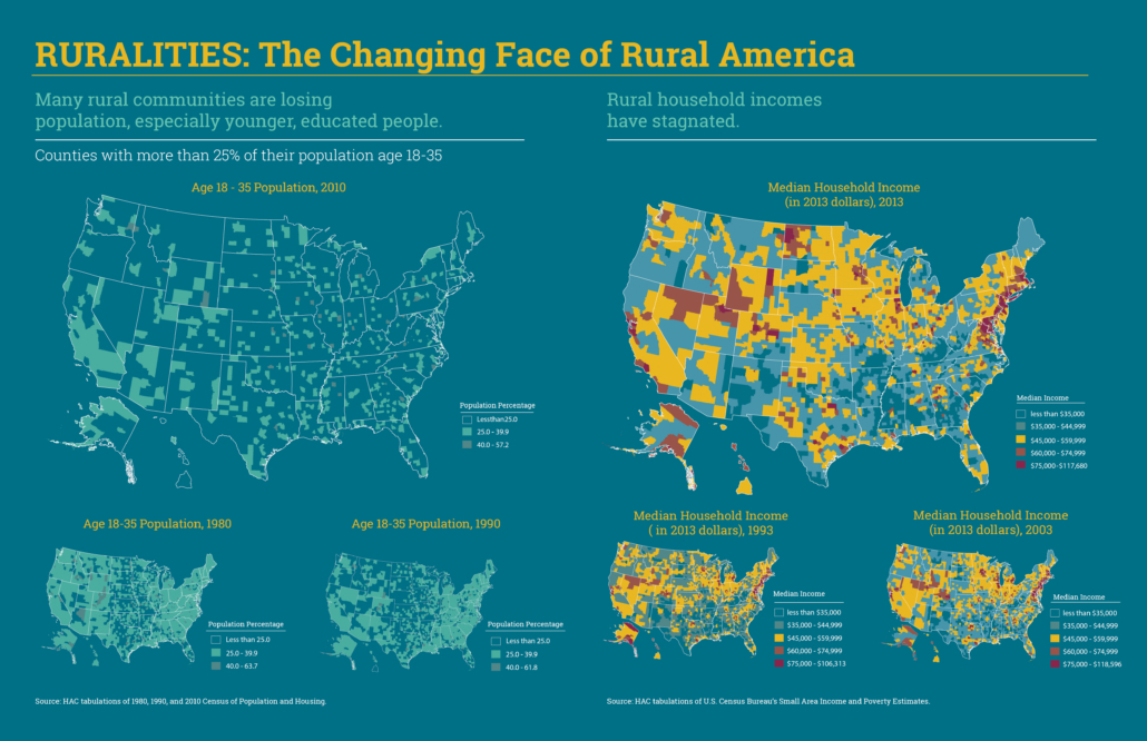 The Changing Face of Rural America
