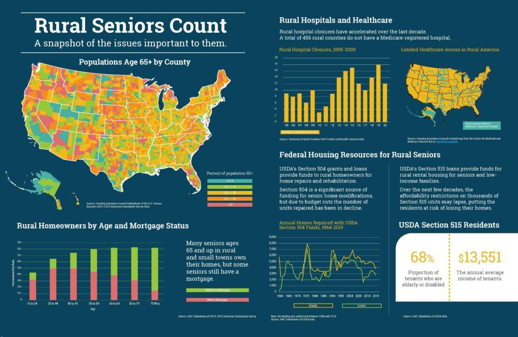 Rural Seniors Count