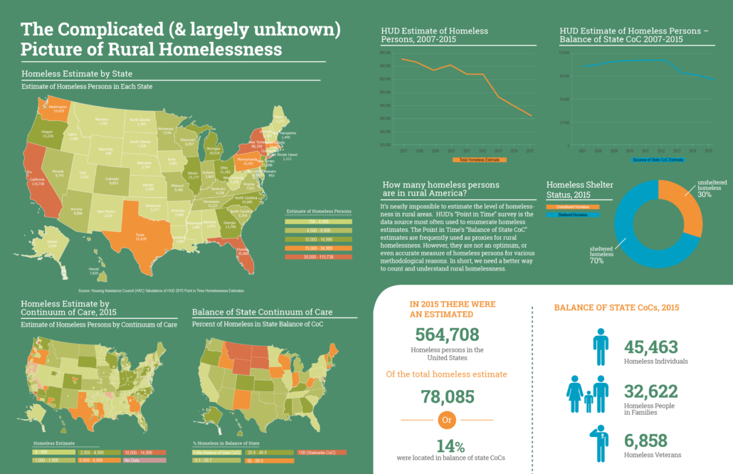 The Complicated (and Largely Unknown) Picture of Rural Homelessness
