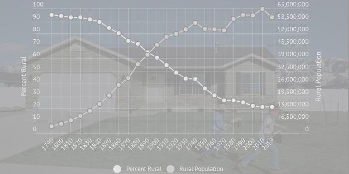 RURAL DATA FOR A DATA DRIVEN WORLD