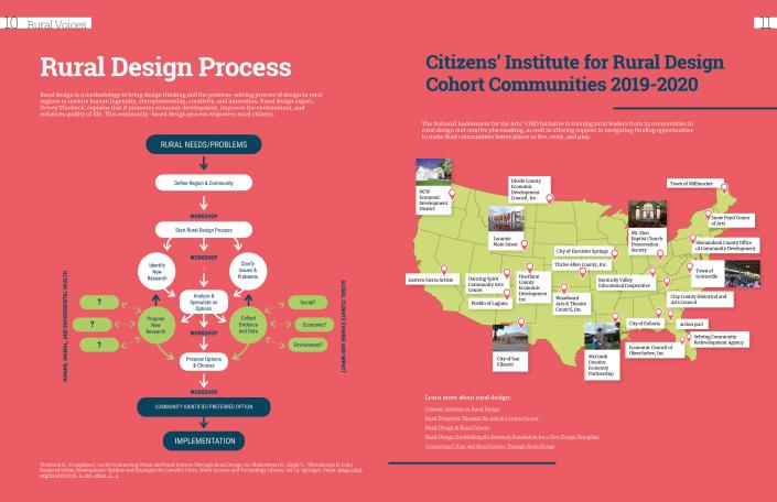 The Rural Design Process